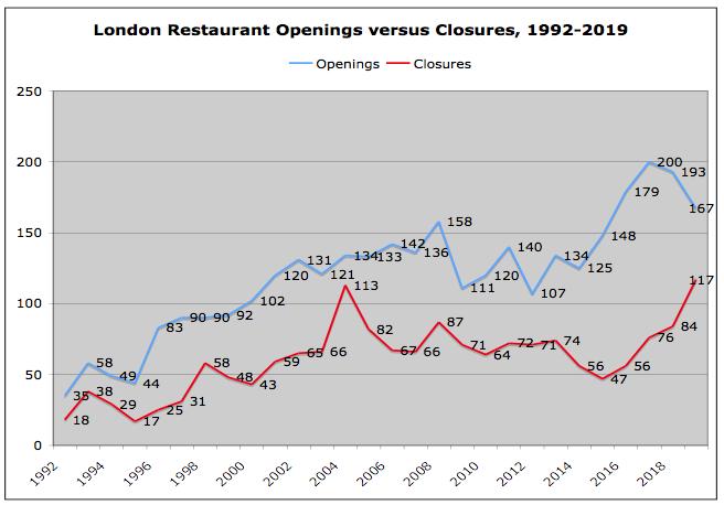 Record closures hit London Restaurants | Harden's